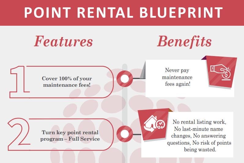 Timeshare Point Rental Blueprint
